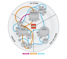 Customer Journey from Lego