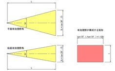 人間の視野角と矩形・解像度について考えてみた   56DOC BLOG