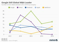 This chart shows the number of tech M&As between 2012-2016 by tech company