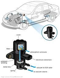 """Solenoid valve, which applies an electrical current to actuate or shift a spool or cartridge consisting of a solenoid coil and pipe fabrication. Basically, this valve type uses an electric current to open/close valve spools. The designation """"solenoid"""" means that the valve operation is electrical not manual. The electric currents get triggered, the pin gets pushed up and the doors are unlocked. A reverse current gets triggered, the pin gets pushed down, and the doors are locked."""