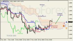 Análise do Indicador Ichimoku para GBP/USD e OURO para 27/11/2014