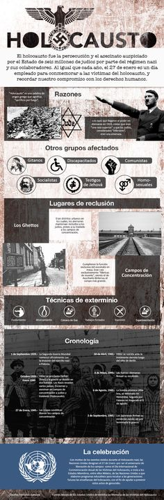 Esta infografía fue hecha para conmemorar las víctimas del Holocausto Nazi European History, World History, American History, Curious Facts, Study Tips, Social Studies, Genealogy, Wwii, Fun Facts
