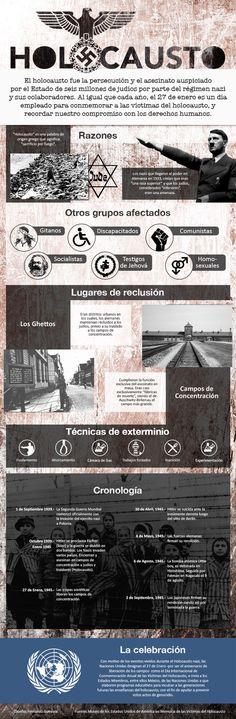 Esta infografía fue hecha para conmemorar las víctimas del Holocausto Nazi
