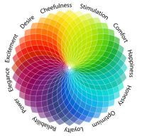 The psychology behind colors. My favorites are right there between honesty and optimism. Colors And Emotions, Different Emotions, Color Mood Chart, Emotion Color Wheel, Colour Wheel, Color Meanings, Color Psychology, Psychology Meaning, Psychology Studies