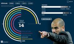 Los números del Barcelona de Guardiola