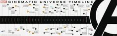 This is the OFFICIAL timeline of the cinematic Marvel universe. Click on the image to bring you to the site ( ComicBookMovie.com ) that shows it at its full size.
