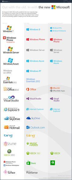 Logos viejos y nuevos de los productos de Microsoft [Infografía]