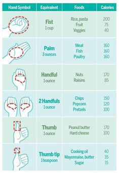 I always measure my food (because I find it easy to go overboard on portion sizes). If you're in a pinch and can't get to your food scale or measuring cups, this chart comes in very handy!