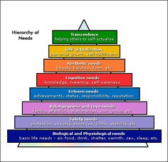 7 levels of spiral dynamics claire graves system - Google Search