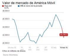 Esto es lo que ha perdido América Móvil en dos días en la Bolsa Mexicana (1) 11/02/2016
