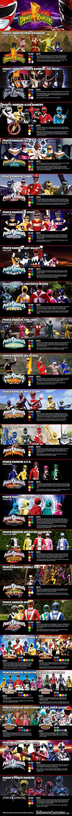 The Evolution Of Power Rangers Costumes #SonGokuKakarot