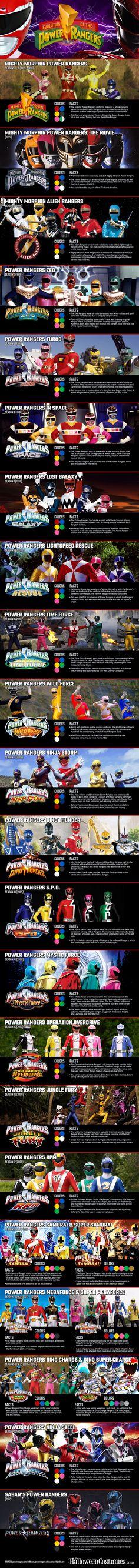 The Evolution Of Power Rangers Costumes #SonGokuKakarot