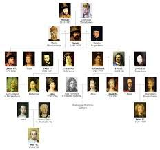 de stamboom van de familie Romanov. toen de familie werd vermoord kon niemand de familie naam overnemen.
