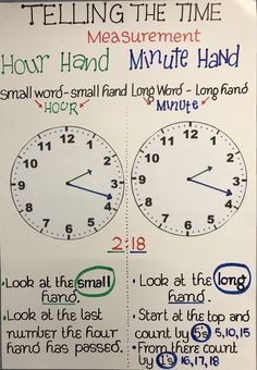 Telling the time Anchor chart