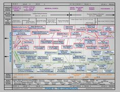 It is a graphic of Rare Old Testament Timeline Printable