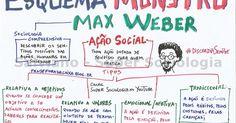 ESQUEMA MONSTRO - MAX WEBER ~ Pense FORA DA CAIXA