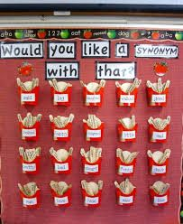 """Would You Like A Synonym With That"" Synonym Word Wall- This display would be a great way to get students to expand their vocabulary by visually seeing the different words they can use or by adding more synonyms to the wall. English Classroom Displays, Fries, Abc School, Word Skills, Reading Comprehension Skills, Word Building, Student Teaching, Teaching Ideas"