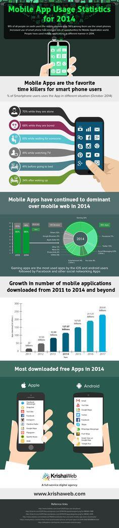 Mobile App Usage Statistics for 2014 #mobile #mobileapplication