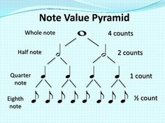 the value of musical notes: whole note - 4 counts half note - 2 counts quarter note - 1 count eighth note - count Music Lessons For Kids, Piano Lessons, Solfege Piano, Reading Music, Learning Music Notes, Music Worksheets, Kalimba, Music School, Piano Teaching