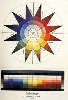 Farbenkugel in 7 Lichtstufen und 12 Tönen, Farbtafel in: Bruno Adler, Utopia. Dokumente der Wirklichkeit, Weimar 1921