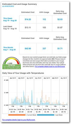 Know how much energy you're using with the new Bounce Energy Weekly Electricity Usage Summary Emails