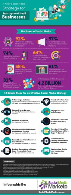 12 Steps to a Killer Social Media Strategy for Startups & Small Business - Infographic Inbound Marketing, Digital Marketing Strategy, Marketing En Internet, Whatsapp Marketing, Marketing Services, Business Marketing, Content Marketing, Marketing Strategies, Business Entrepreneur
