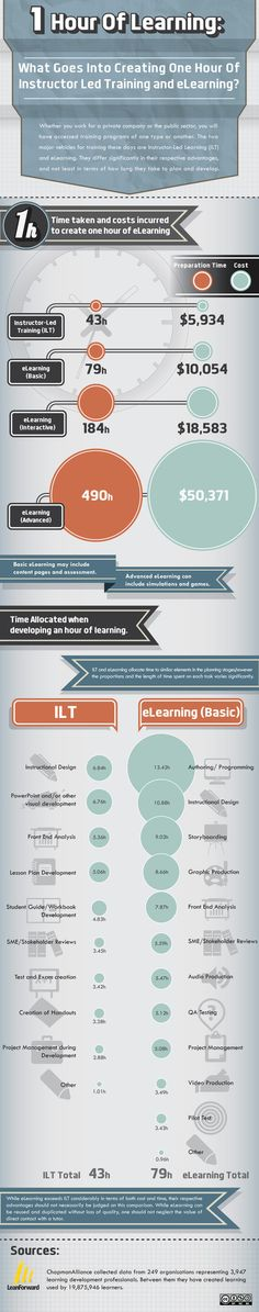 Infographic: The True Cost of 1 Hour of Learning   #infographics #education