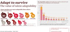 PwC's Adapt to Survive Study: http://www.pwc.com/gx/en/hr-management-services/publications/talent-adaptability/index.jhtml