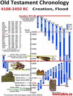 Ancien Testament 4108 - 2450 BC