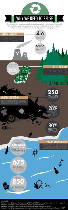 Recycle Infographic by Natasha Hassan, via Behance