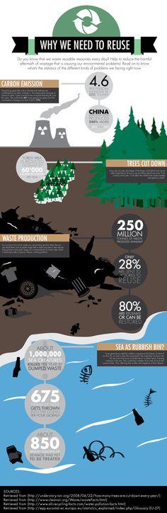Recycle Infographic by Natasha Hassan, via Behance