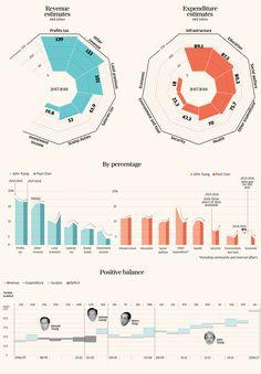 Positive balance data vizYou can find Data visualization and more on our website.Positive balance data viz Web Design, Graph Design, Chart Design, Diagram Design, Design Trends, Information Visualization, Data Visualization, Dashboard Design, Information Graphics