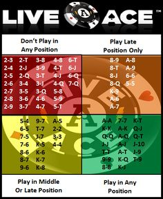 LiveAce's NL Texas Hold'em Strategy on playing pocket pairs and suited starting hands.