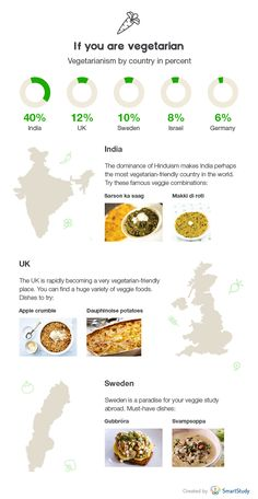Study Abroad Infographic - If You Are Vegetarian #studyabroad #goabroad…