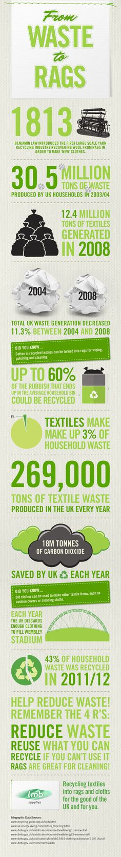 from-waste-to-rags-the-recycling-facts-infographic