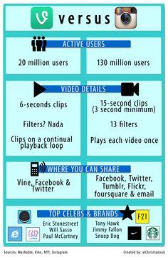 Vine x Instagram [infografico]