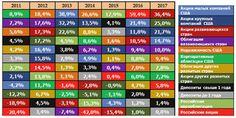 Доходность активов в долларах США #инфографика #инвестиции