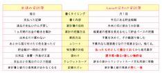 hanaの袋わけ家計簿と一般の家計簿の書き方の違い一覧表