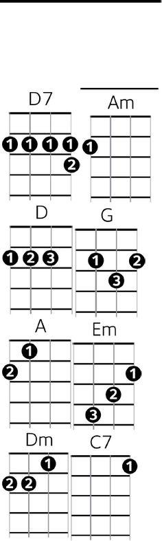 12 Basic Ukulele Chords for Beginners - musicianauthority.com