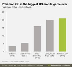 Pokémon Go is making a new history in gaming industry, New data released on ServeyMonkey this morning shows the popularity of the Pokémon Go mobile game, the daily downloads are breaking all records, the app pa