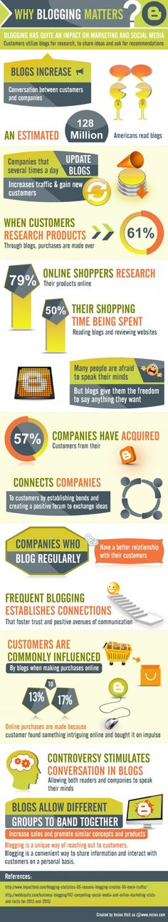 Blogging Impact on Marketing and Social Media [Infographic]
