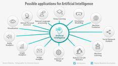 different applications for Artificial Intelligence. A redesigned by from research. Artificial Intelligence Development, Ai Artificial Intelligence, Natural Language, Computer Vision, Deep Learning, Digital Trends, Machine Learning, Software Development, Research