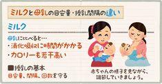 赤ちゃんのミルク量・混合栄養や離乳食のミルク追加量目安 - ベビリナ Childcare, Chibi, Family Guy, Baby, Food, Drawings, Child Care, Essen, Parenting