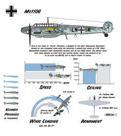 Messerschmitt Me110g