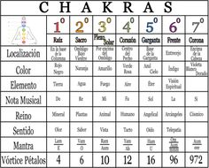 EQUILIBRA CHAKRAS 2