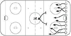 British Bulldog, fun novice hockey drill Hockey Drills, Hockey Players, British Bulldog, Fun, Ice Hockey, Funny