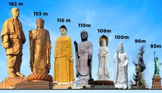 In list of tallest statues in the world, India& Statue of Unity rises head and shoulders above the rest - Republic World Gernal Knowledge, General Knowledge Facts, Knowledge Quotes, Peter The Great Statue, Statue Art, Shiva Statue, History Of Cricket, India Facts, Unique Facts
