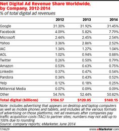 """[Statistics] """"Net Digital Ad Revenue Share worldwide by company, by eMarketer Marketing Data, Digital Marketing Strategy, Online Marketing, Internet Ads, Internet Advertising, Orlando, Global Mobile, Advertising Industry, Names"""