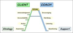 The A+ Coaching Ladder for Success By Leslie Couch, Business Coach - graduate of International Coach Academy