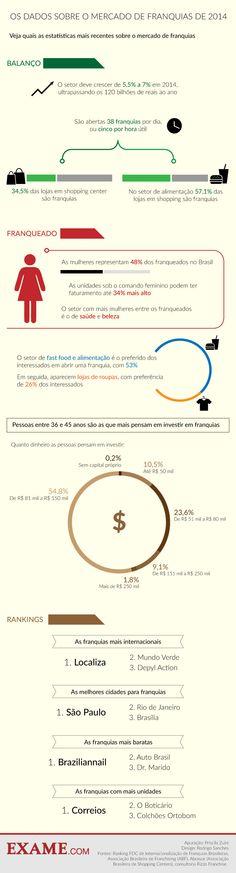 O raio x do mercado de franquias em 2014 | EXAME.com